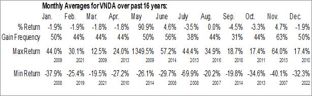 Monthly Seasonal Vanda Pharmaceuticals Inc. (NASD:VNDA)