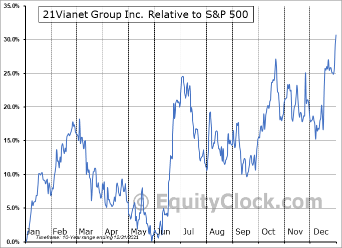 VNET Relative to the S&P 500