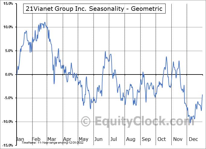 21Vianet Group Inc. (NASD:VNET) Seasonality