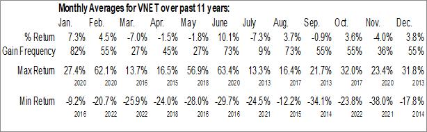 Monthly Seasonal 21Vianet Group Inc. (NASD:VNET)