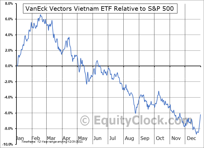 VNM Relative to the S&P 500