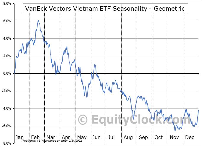 VanEck Vectors Vietnam ETF (NYSE:VNM) Seasonality