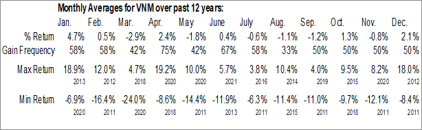 Monthly Seasonal VanEck Vectors Vietnam ETF (NYSE:VNM)
