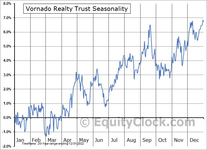 Vornado Realty Trust Seasonal Chart