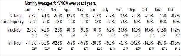 Monthly Seasonal Viper Energy Partners LP (NASD:VNOM)