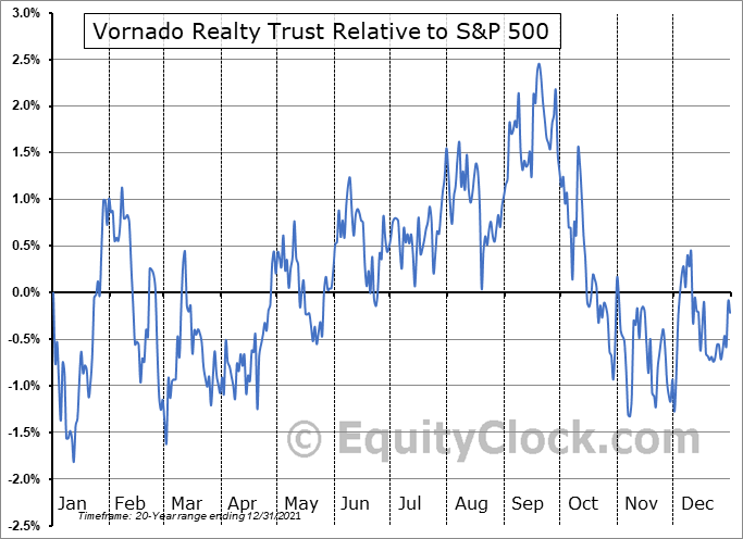 VNO Relative to the S&P 500