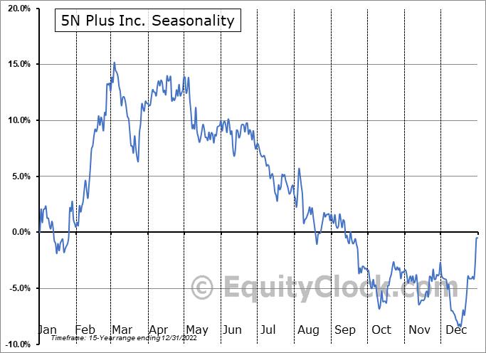 5N Plus Inc. (TSE:VNP.TO) Seasonality