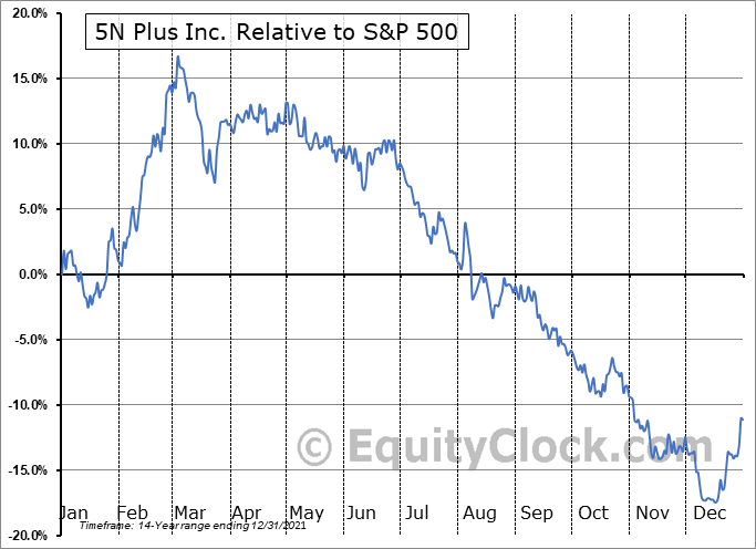 VNP.TO Relative to the S&P 500