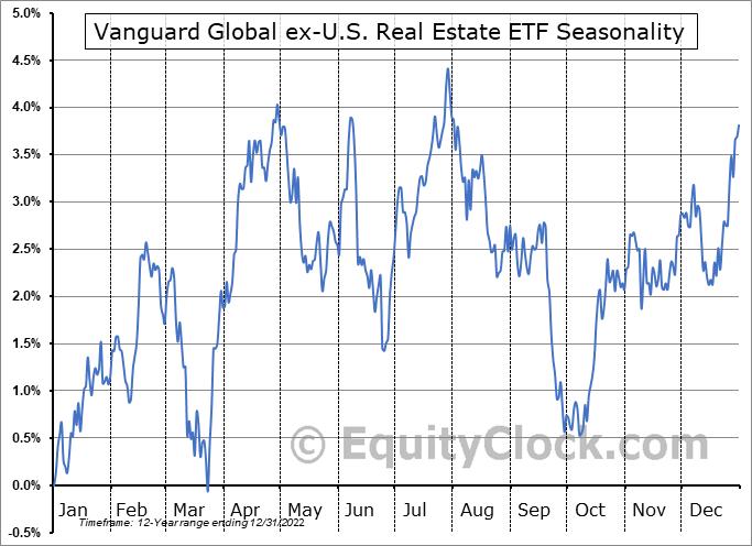 Vanguard Global ex-U.S. Real Estate ETF (NASD:VNQI) Seasonal Chart
