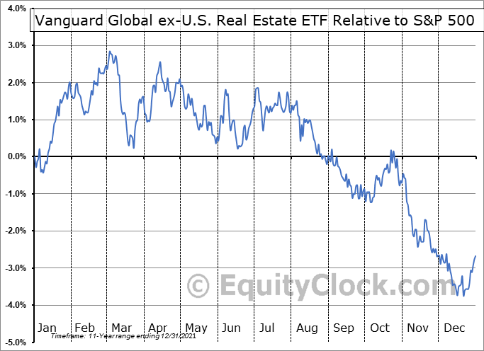VNQI Relative to the S&P 500