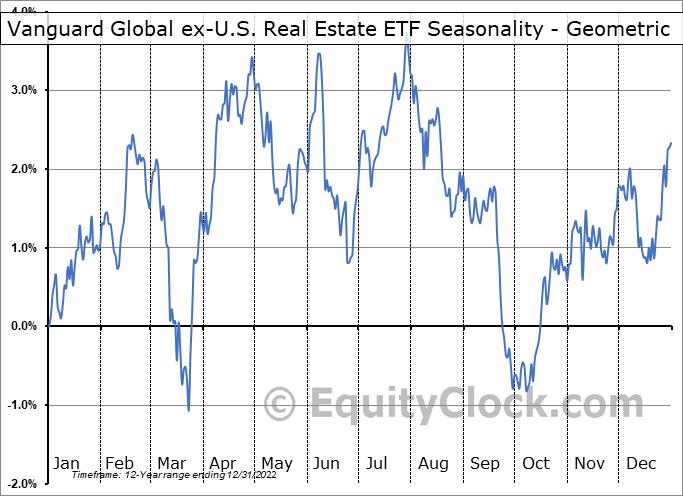 Vanguard Global ex-U.S. Real Estate ETF (NASD:VNQI) Seasonality