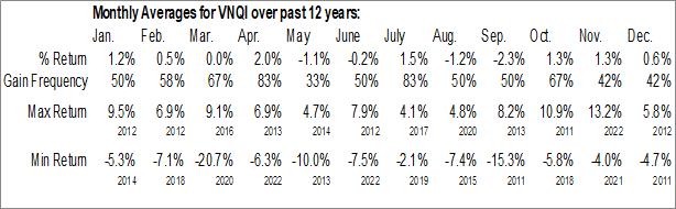 Monthly Seasonal Vanguard Global ex-U.S. Real Estate ETF (NASD:VNQI)