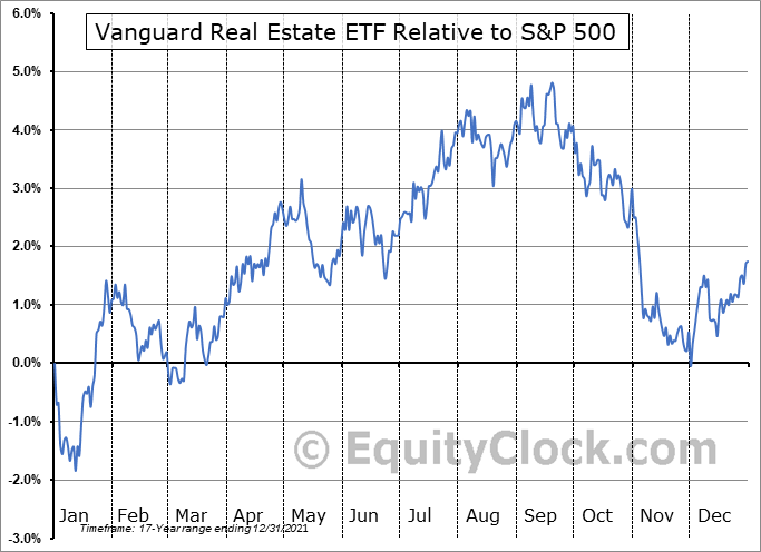 VNQ Relative to the S&P 500