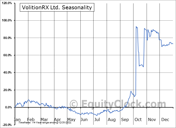VolitionRX Limited Seasonal Chart