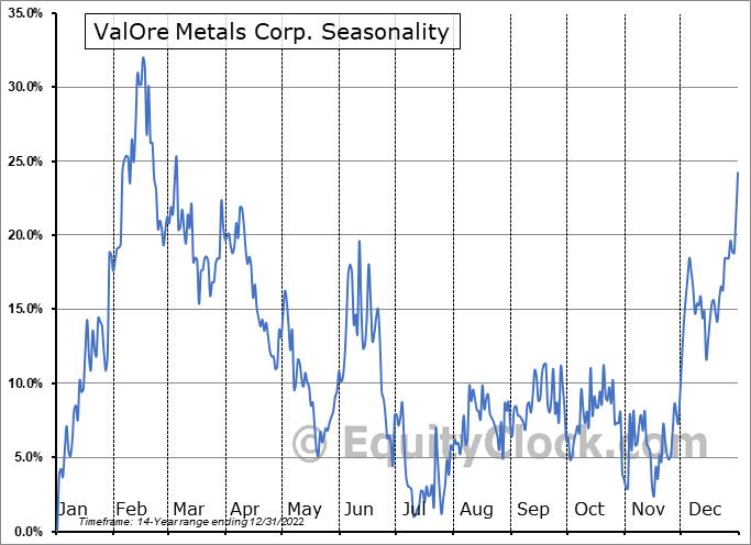 ValOre Metals Corp. (TSXV:VO.V) Seasonality