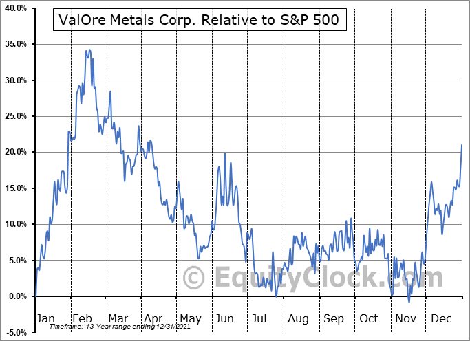 VO.V Relative to the S&P 500