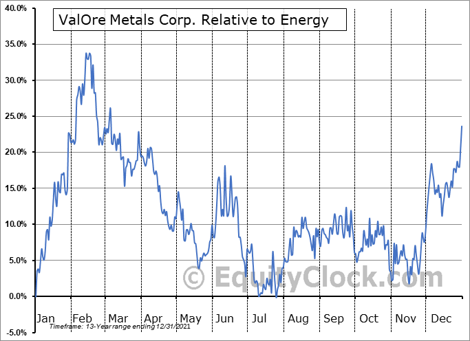 VO.V Relative to the Sector