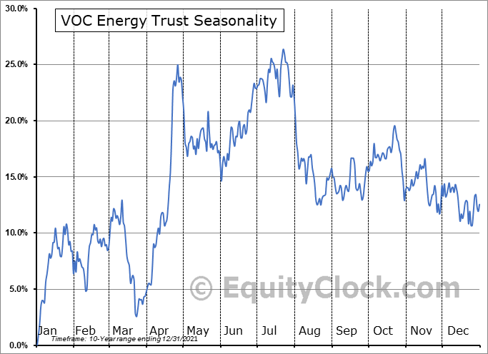 VOC Energy Trust (NYSE:VOC) Seasonality
