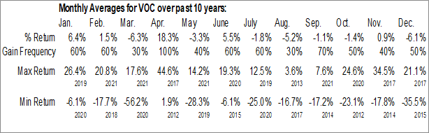 Monthly Seasonal VOC Energy Trust (NYSE:VOC)