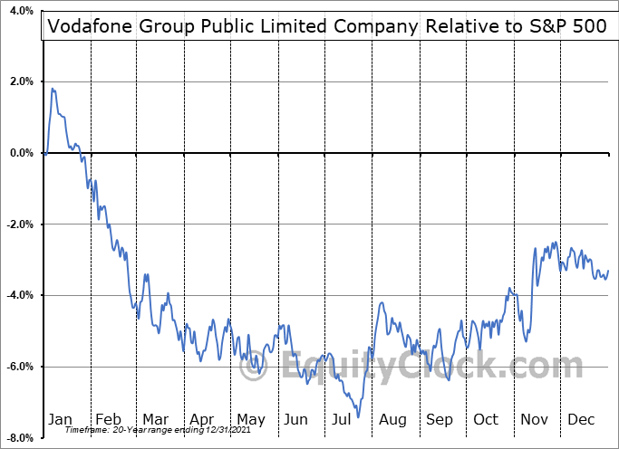 VOD Relative to the S&P 500