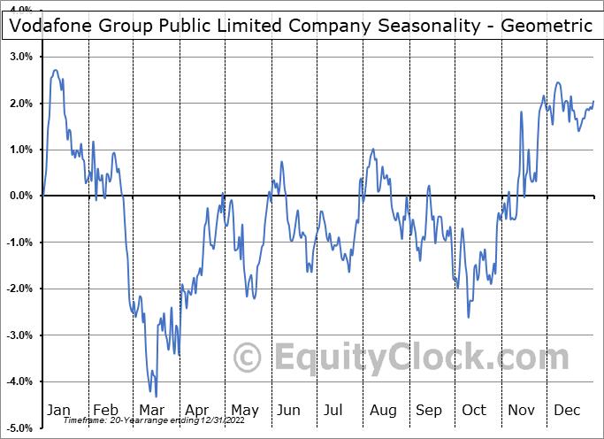 Vodafone Group Public Limited Company (NASD:VOD) Seasonality
