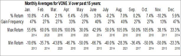 Monthly Seasonal Vanadium One Energy Corp. (TSXV:VONE.V)