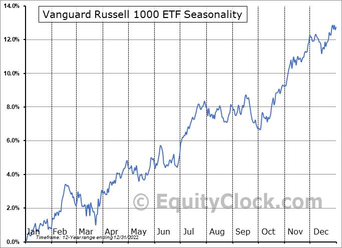 Vanguard Russell 1000 ETF (NASD:VONE) Seasonal Chart