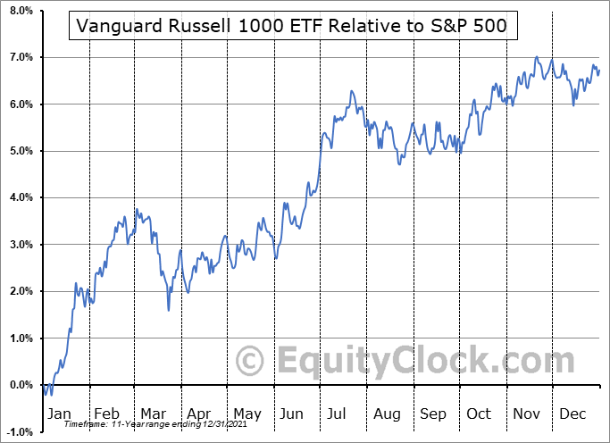 VONE Relative to the S&P 500