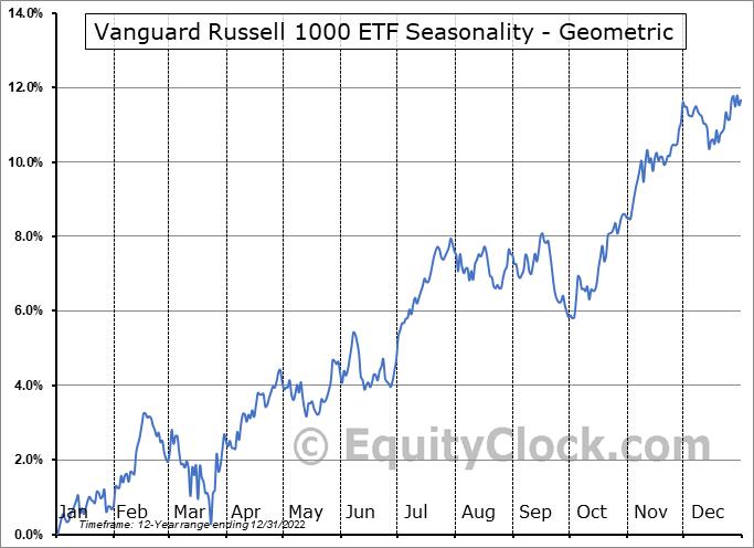 Vanguard Russell 1000 ETF (NASD:VONE) Seasonality
