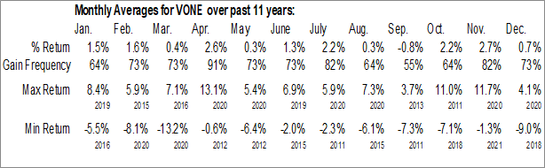 Monthly Seasonal Vanguard Russell 1000 ETF (NASD:VONE)