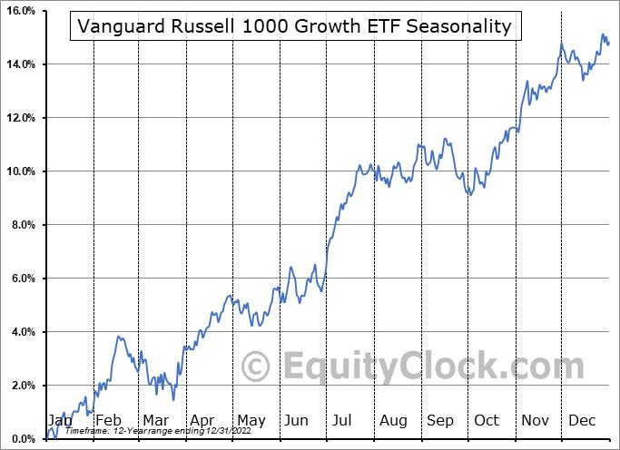 Vanguard Russell 1000 Growth ETF (NASD:VONG) Seasonal Chart