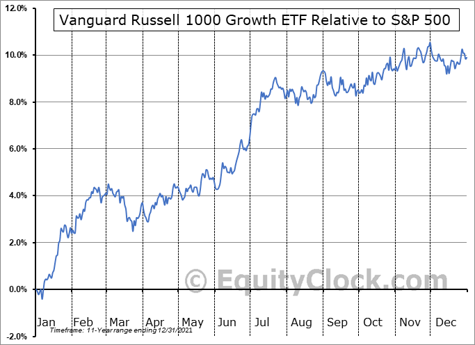 VONG Relative to the S&P 500