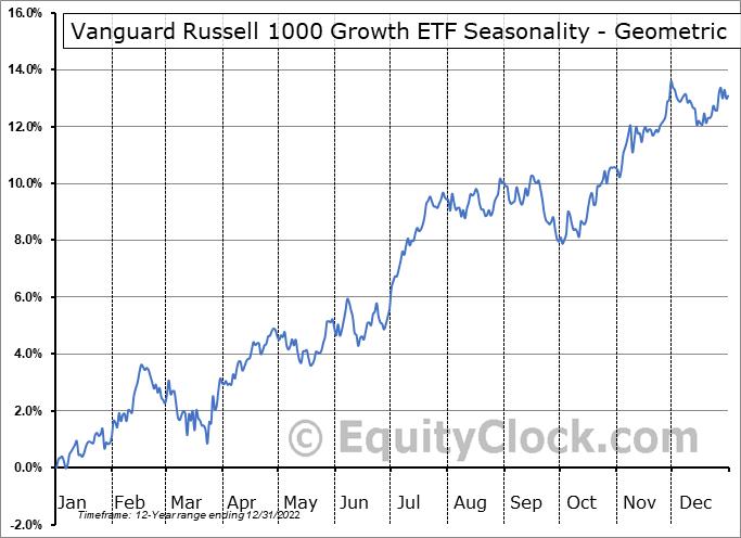Vanguard Russell 1000 Growth ETF (NASD:VONG) Seasonality