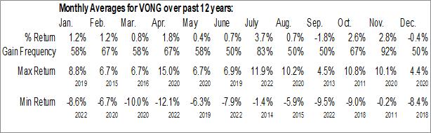Monthly Seasonal Vanguard Russell 1000 Growth ETF (NASD:VONG)