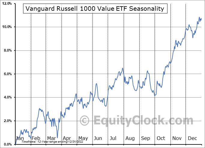 Vanguard Russell 1000 Value ETF (NASD:VONV) Seasonal Chart