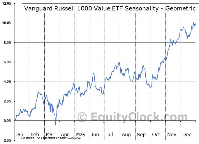 Vanguard Russell 1000 Value ETF (NASD:VONV) Seasonality