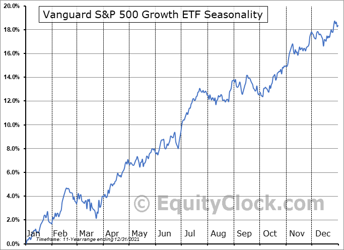 Vanguard S&P 500 Growth ETF (NYSE:VOOG) Seasonal Chart