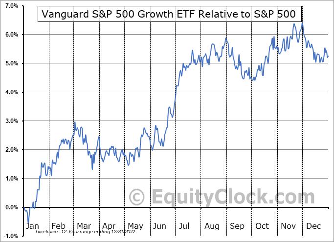 VOOG Relative to the S&P 500