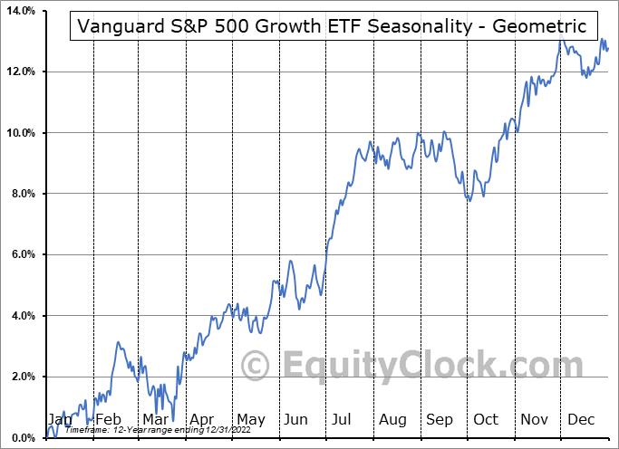 Vanguard S&P 500 Growth ETF (NYSE:VOOG) Seasonality