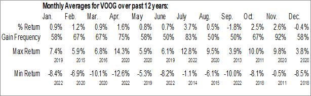 Monthly Seasonal Vanguard S&P 500 Growth ETF (NYSE:VOOG)