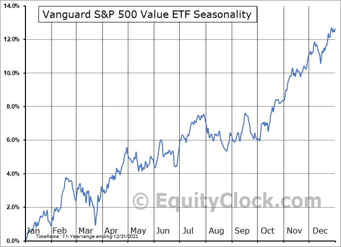 Vanguard S&P 500 Value ETF (NYSE:VOOV) Seasonal Chart