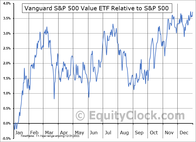 VOOV Relative to the S&P 500