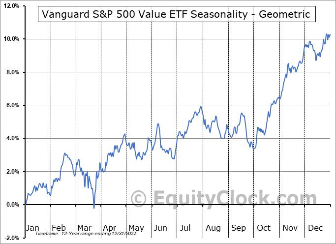 Vanguard S&P 500 Value ETF (NYSE:VOOV) Seasonality