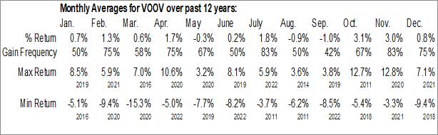 Monthly Seasonal Vanguard S&P 500 Value ETF (NYSE:VOOV)