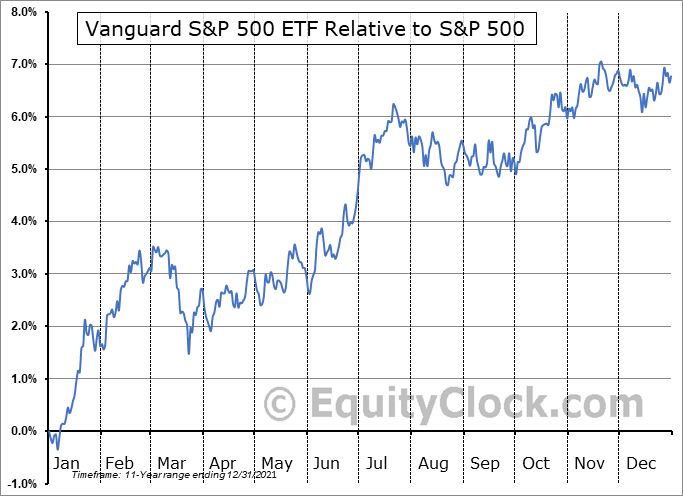 VOO Relative to the S&P 500