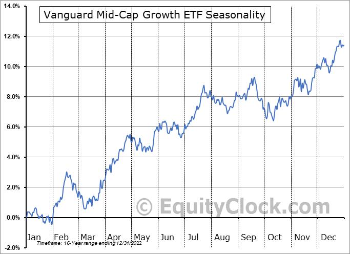 Vanguard Mid-Cap Growth ETF (NYSE:VOT) Seasonal Chart