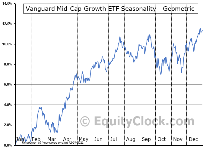Vanguard Mid-Cap Growth ETF (NYSE:VOT) Seasonality