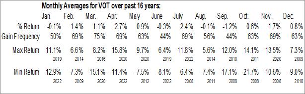Monthly Seasonal Vanguard Mid-Cap Growth ETF (NYSE:VOT)