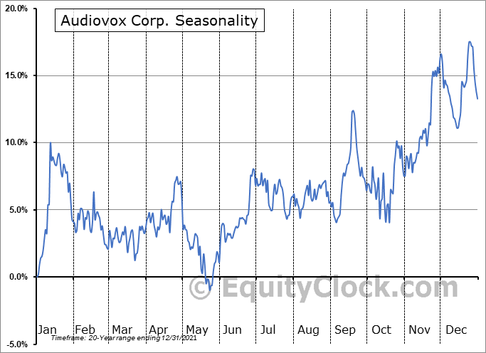 Audiovox Corp. (NASD:VOXX) Seasonality