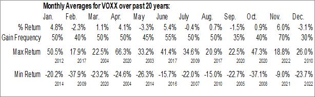 Monthly Seasonal Audiovox Corp. (NASD:VOXX)